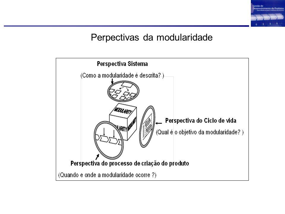 Perpectivas da modularidade