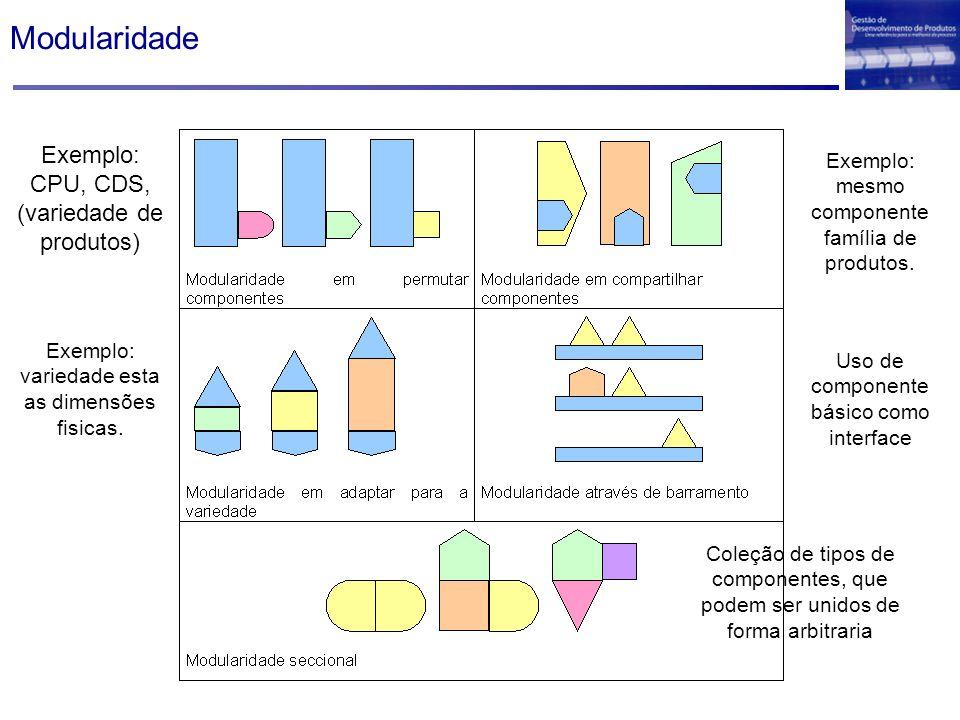 Modularidade Exemplo: CPU, CDS, (variedade de produtos) Exemplo: mesmo componente família de produtos. Exemplo: variedade esta as dimensões fisicas. U