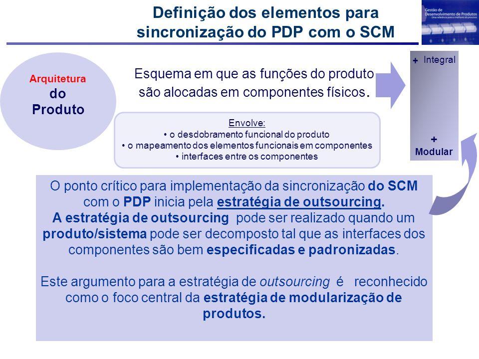 Envolve: o desdobramento funcional do produto o mapeamento dos elementos funcionais em componentes interfaces entre os componentes Definição dos eleme