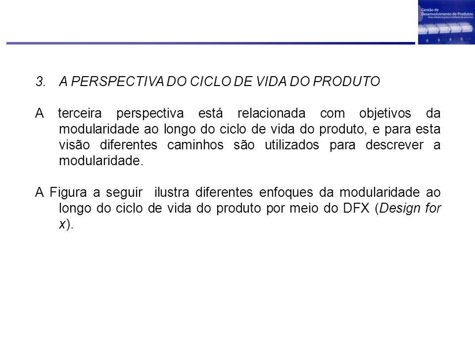 3.A PERSPECTIVA DO CICLO DE VIDA DO PRODUTO A terceira perspectiva está relacionada com objetivos da modularidade ao longo do ciclo de vida do produto
