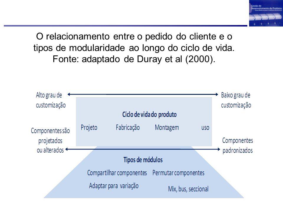 O relacionamento entre o pedido do cliente e o tipos de modularidade ao longo do ciclo de vida. Fonte: adaptado de Duray et al (2000).