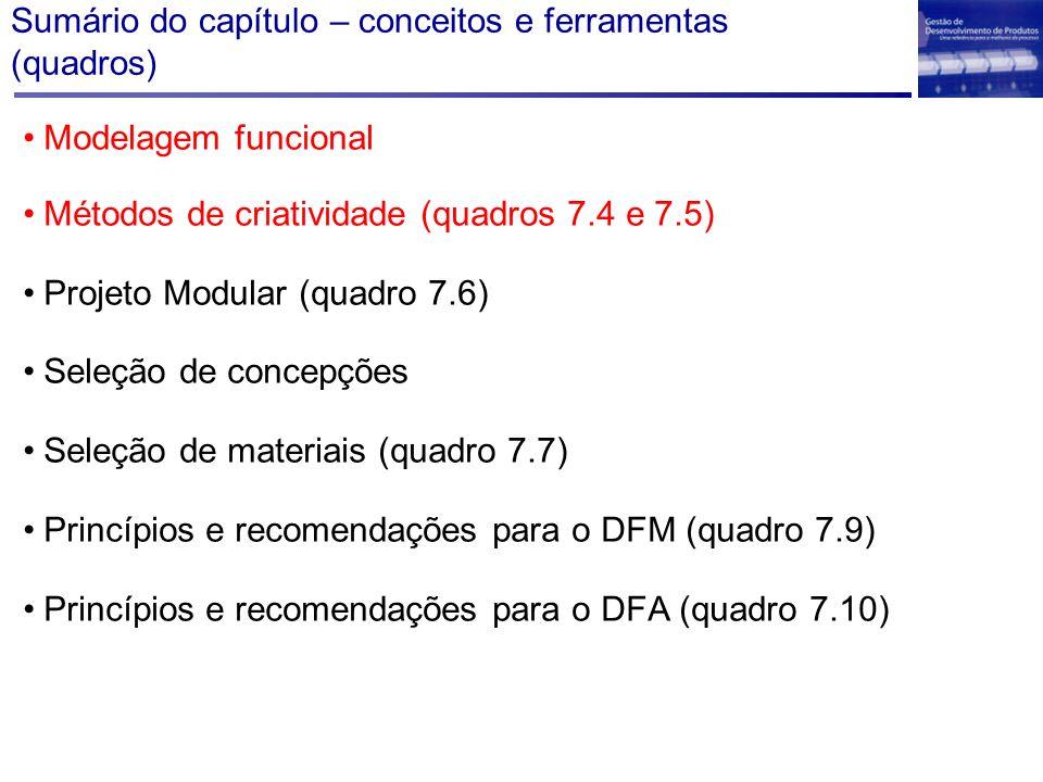 Sumário do capítulo – conceitos e ferramentas (quadros) Modelagem funcional Métodos de criatividade (quadros 7.4 e 7.5) Projeto Modular (quadro 7.6) S