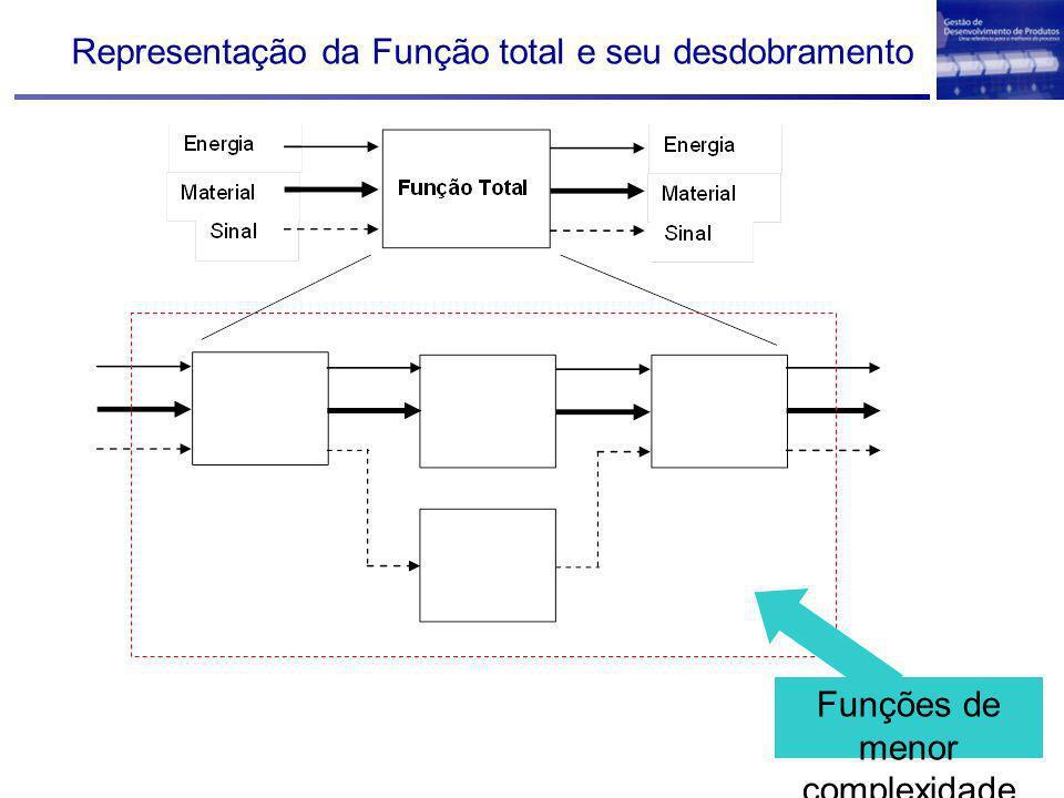 Representação da Função total e seu desdobramento Funções de menor complexidade