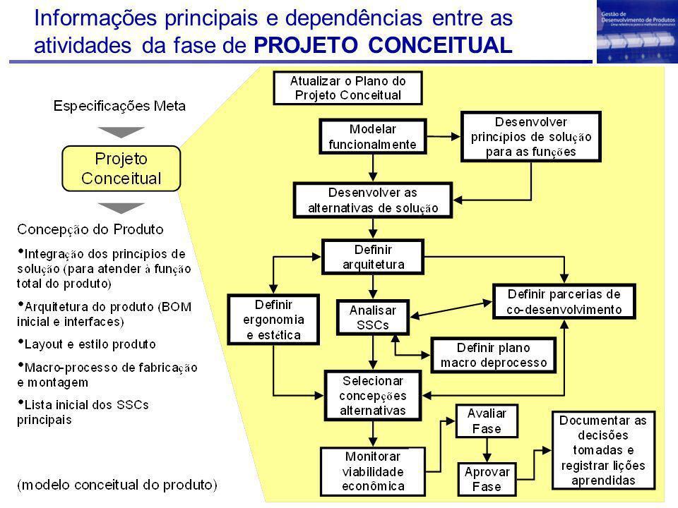 Atividades do PC Atualizar o Plano da fase de Projeto Conceitual Modelar funcionalmente Desenvolver princípios de soluções para as funções Desenvolver alternativas de solução Definir arquitetura Analisar os SSCs Definir ergonomia e estética Definir parcerias de co- desenvolvimento Selecionar concepções alternativas (Aula passada) Definir plano macro de processo Monitorar a viabilidade econômica do produto Avaliar a fase Aprovar a fase Documentar as decisões tomadas e lições aprendidas