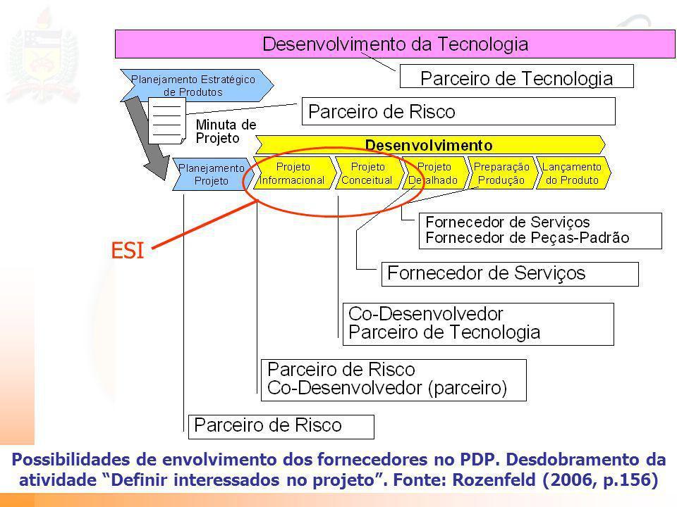 Possibilidades de envolvimento dos fornecedores no PDP. Desdobramento da atividade Definir interessados no projeto. Fonte: Rozenfeld (2006, p.156) ESI