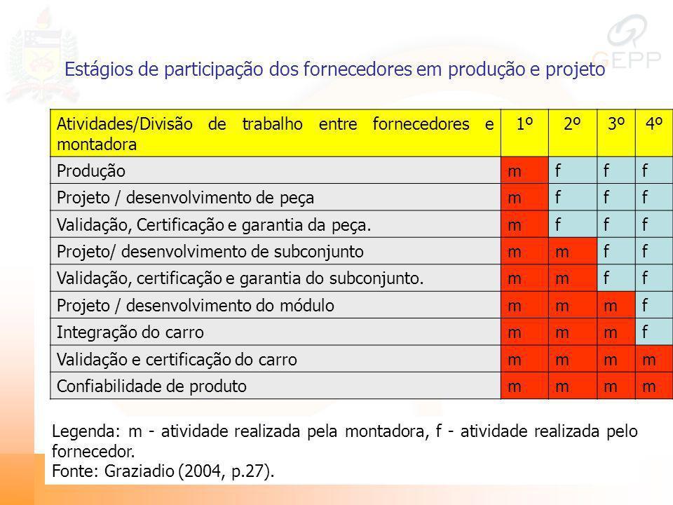 Estágios de participação dos fornecedores em produção e projeto Atividades/Divisão de trabalho entre fornecedores e montadora 1º2º3º4º Produçãomfff Pr