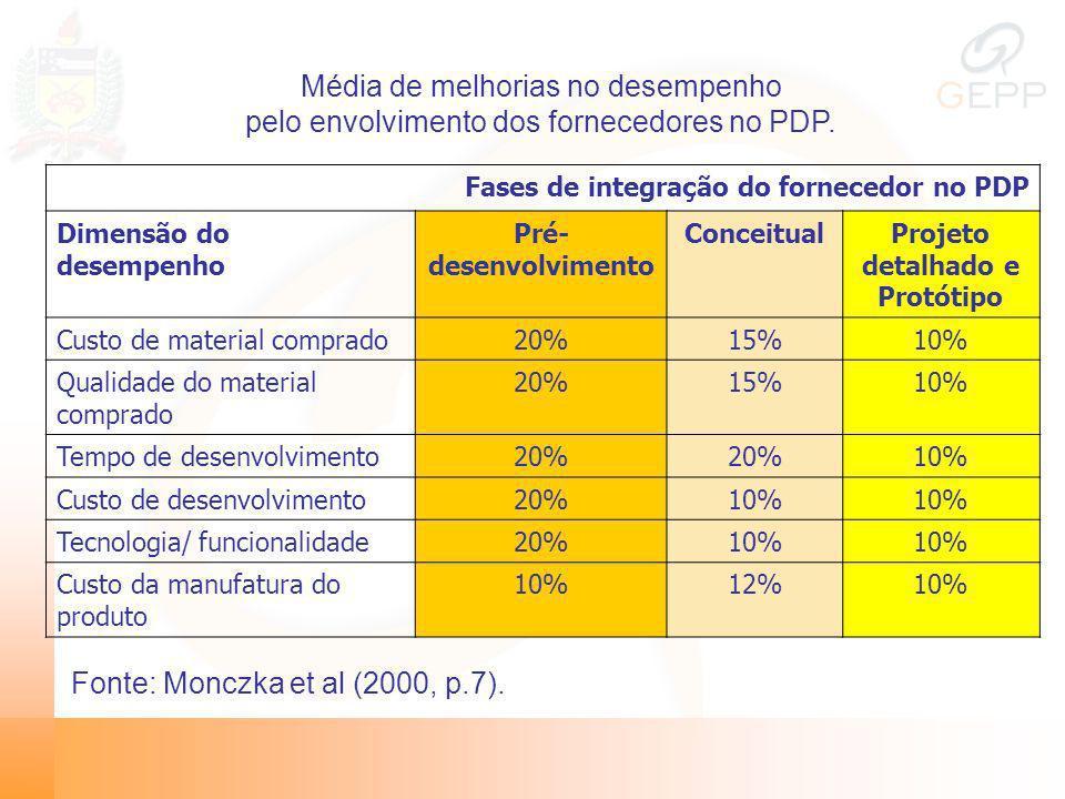 Média de melhorias no desempenho pelo envolvimento dos fornecedores no PDP. Fases de integração do fornecedor no PDP Dimensão do desempenho Pré- desen
