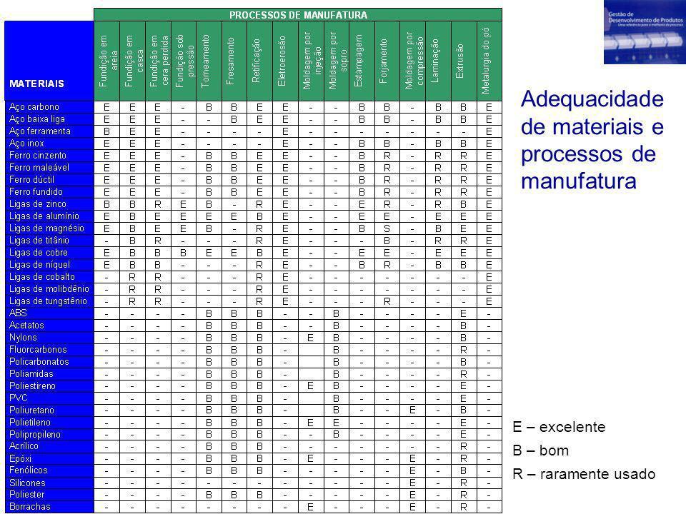 Adequacidade de materiais e processos de manufatura E – excelente B – bom R – raramente usado