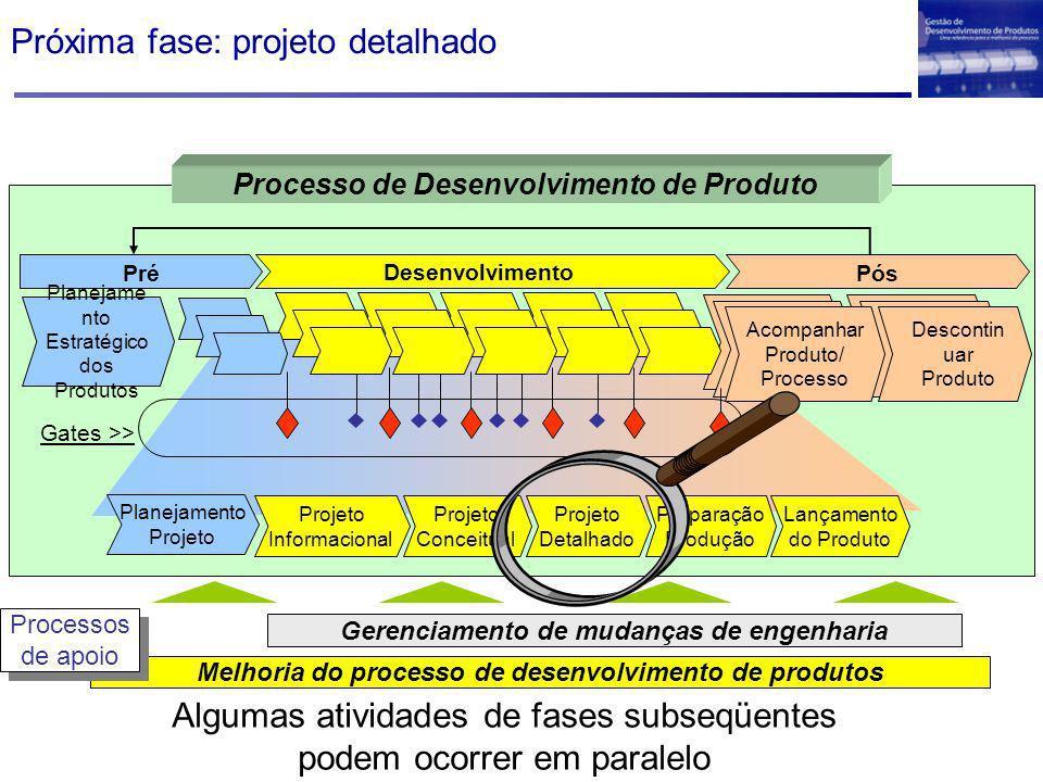 Próxima fase: projeto detalhado Melhoria do processo de desenvolvimento de produtos Gerenciamento de mudanças de engenharia Processos de apoio Process