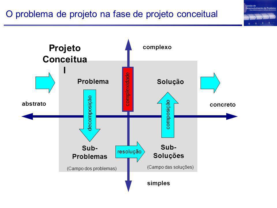 complexo simples abstrato concreto Projeto Conceitua l decomposição Problema Sub- Problemas (Campo dos problemas) (Campo das soluções) resolução Sub-