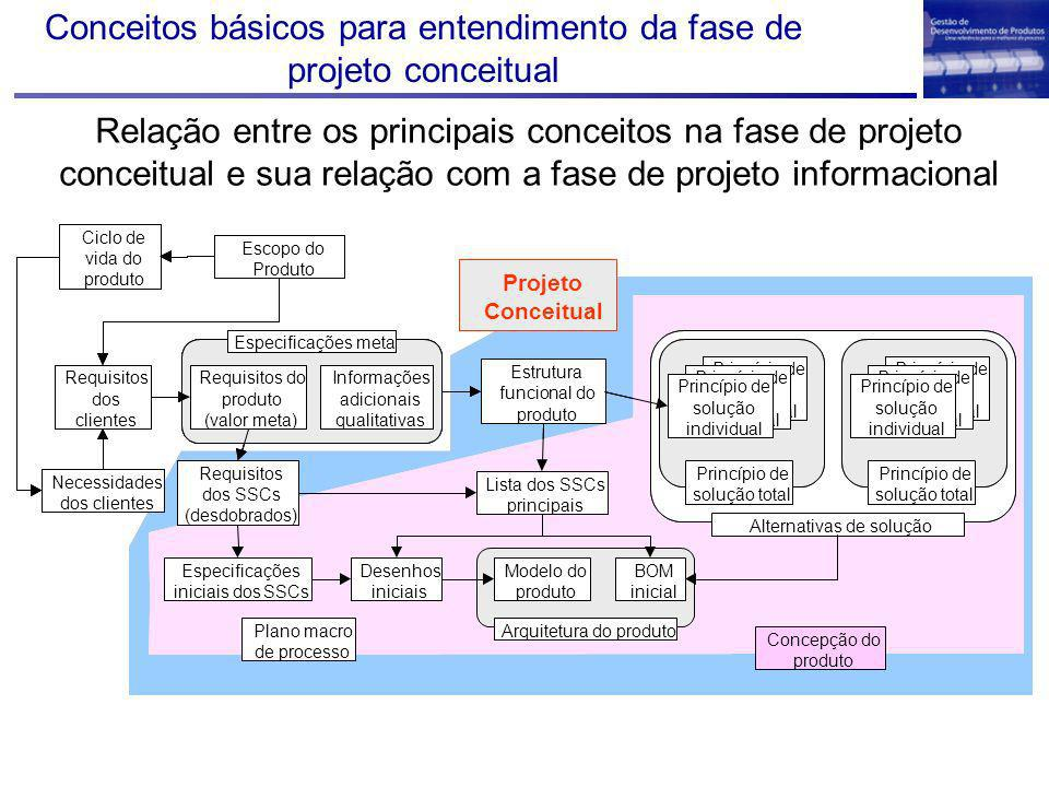 Conceitos básicos para entendimento da fase de projeto conceitual Relação entre os principais conceitos na fase de projeto conceitual e sua relação co