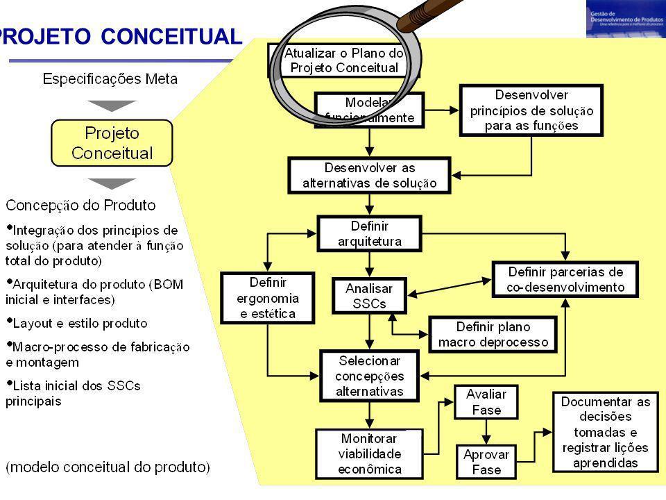PC / Analisar os SSCs Exemplos de DFX (1/2) Design for Manufacturability, DFM: Visa otimizar o projeto no que se refere ao processo de manufatura do produto.