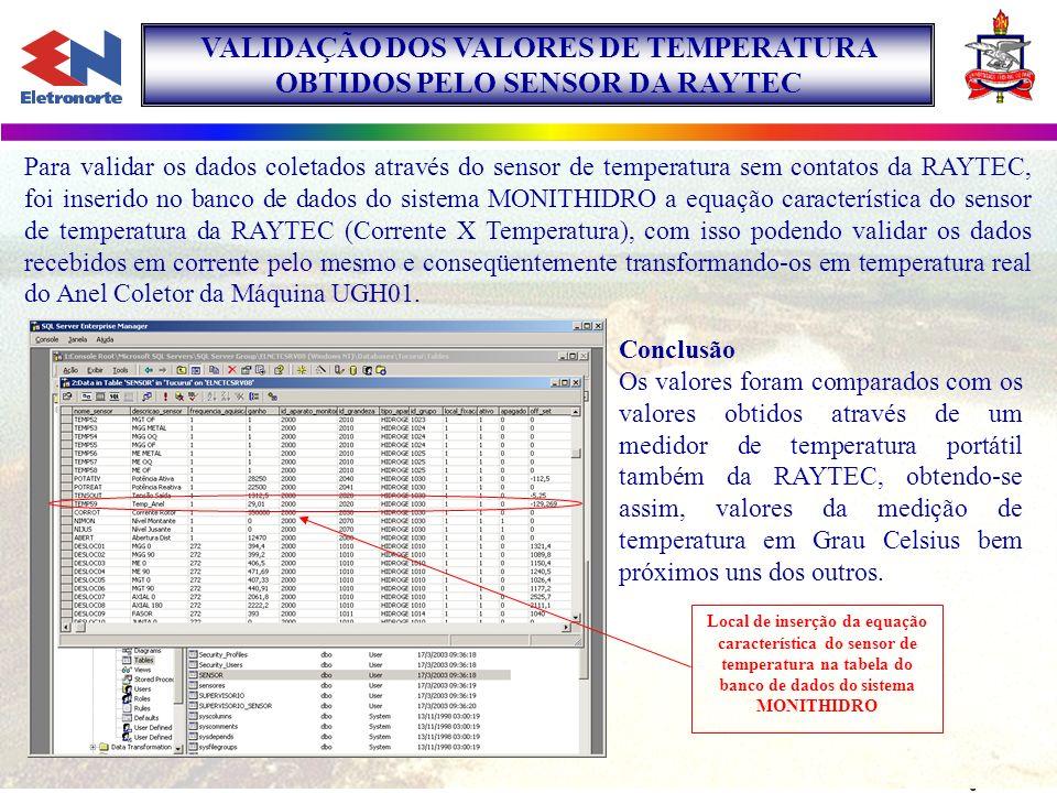 VALIDAÇÃO DOS VALORES DE TEMPERATURA OBTIDOS PELO SENSOR DA RAYTEC Para validar os dados coletados através do sensor de temperatura sem contatos da RA