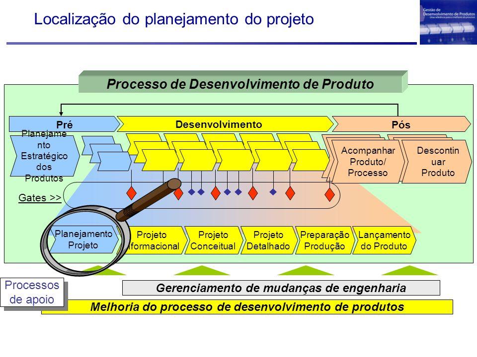Localização do planejamento do projeto Melhoria do processo de desenvolvimento de produtos Gerenciamento de mudanças de engenharia Processos de apoio