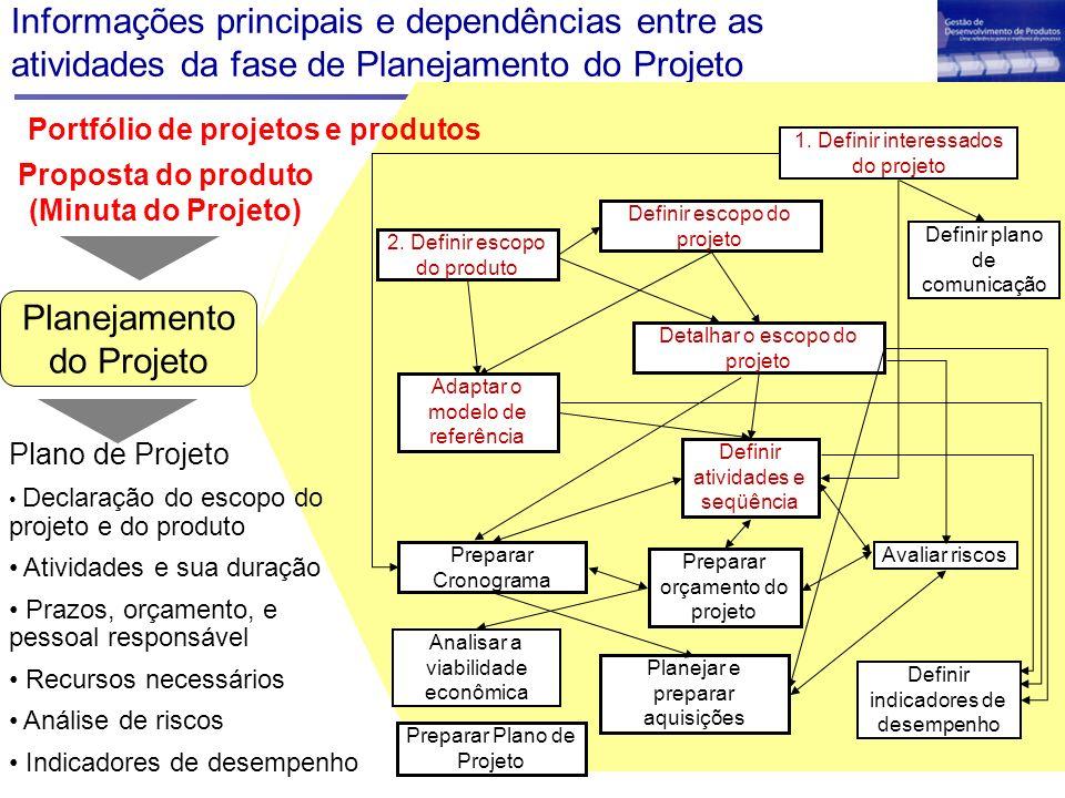 Informações principais e dependências entre as atividades da fase de Planejamento do Projeto Avaliar riscos Analisar a viabilidade econômica 1. Defini