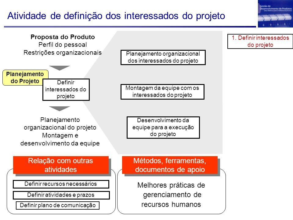 Planejamento do Projeto Proposta do Produto Perfil do pessoal Restrições organizacionais Definir interessados do projeto Planejamento organizacional d