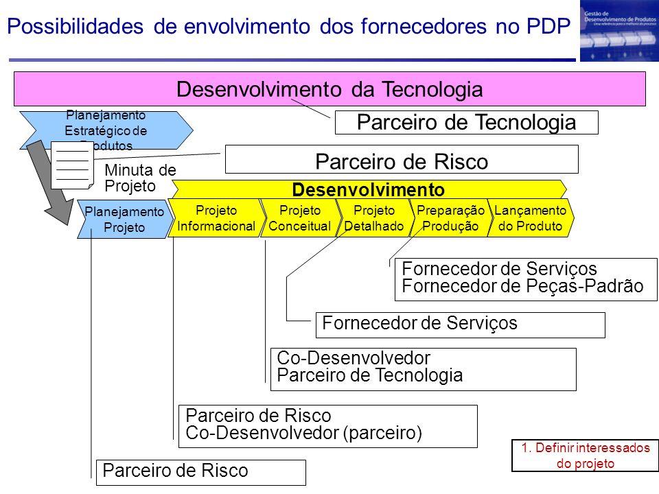 Desenvolvimento Projeto Detalhado Projeto Conceitual Projeto Informacional Lançamento do Produto Preparação Produção Planejamento Projeto Parceiro de