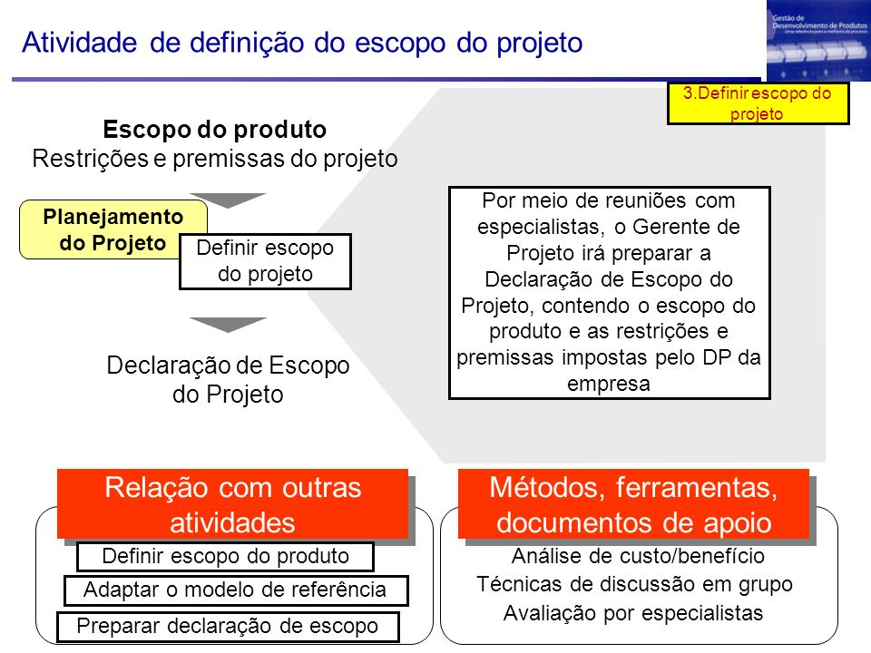 Planejamento do Projeto Escopo do produto Restrições e premissas do projeto Definir escopo do projeto Declaração de Escopo do Projeto Análise de custo