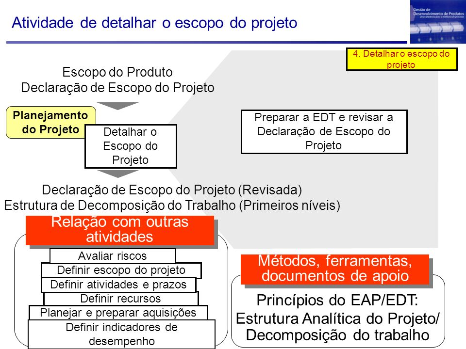 Planejamento do Projeto Escopo do Produto Declaração de Escopo do Projeto Detalhar o Escopo do Projeto Declaração de Escopo do Projeto (Revisada) Estr