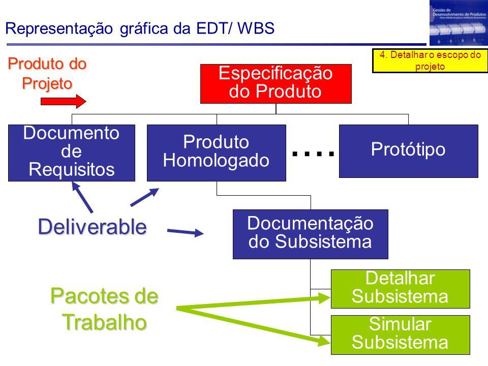 Especificação do Produto Documento de Requisitos Produto Homologado Protótipo Documentação do Subsistema Detalhar Subsistema Simular Subsistema.... Pa