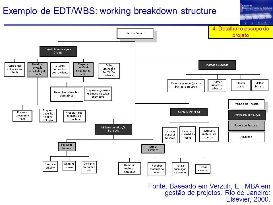 Exemplo de EDT/WBS: working breakdown structure Fonte: Baseado em Verzuh, E. MBA em gestão de projetos. Rio de Janeiro: Elsevier, 2000. 4. Detalhar o