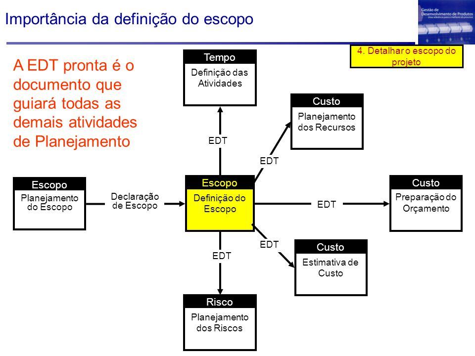 Importância da definição do escopo Definição do Escopo Escopo Planejamento do Escopo Escopo Definição das Atividades Tempo Planejamento dos Recursos C