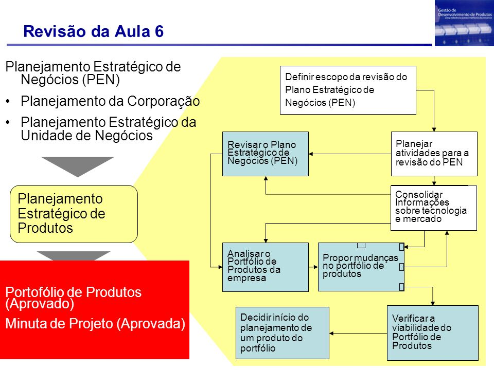 Revisão da Aula 6 DUVIDAS??? Decidir início do planejamento de um produto do portfólio Definir escopo da revisão do Plano Estratégico de Negócios (PEN
