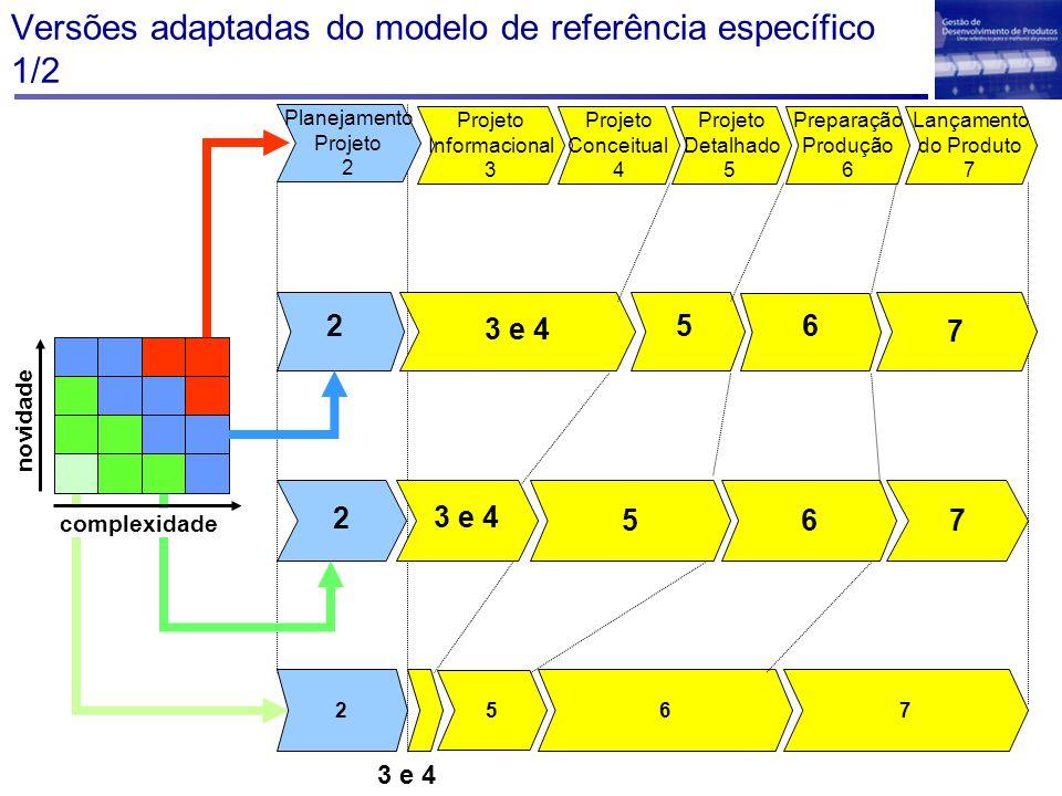 Projeto Detalhado 5 Projeto Conceitual 4 Projeto Informacional 3 Lançamento do Produto 7 Preparação Produção 6 Planejamento Projeto 2 novidade complex