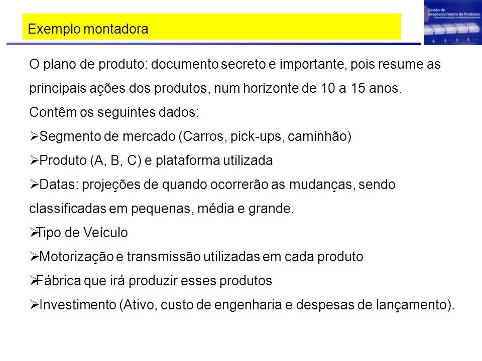 Exemplo montadora 2 Segmentos de Mercado = Segmento A e Segmento D 3 Produtos Novos 2 1 MONTADORA LEGAL – Plano de produtos 10 anos 20082009 2010201120122013 2014201520162017 A - 21 A - 31 D - 51 Pequena 8/09 Grande 8/15 NOVO 12/09 Pequena 6/12 GRANDE 6/16 NOVO 05/10 Pequena 6/12