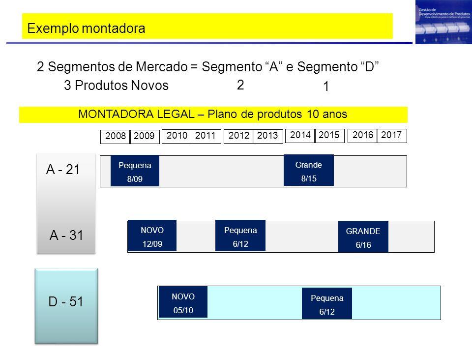 Exemplo montadora 2 Segmentos de Mercado = Segmento A e Segmento D 3 Produtos Novos 2 1 MONTADORA LEGAL – Plano de produtos 10 anos 20082009 201020112