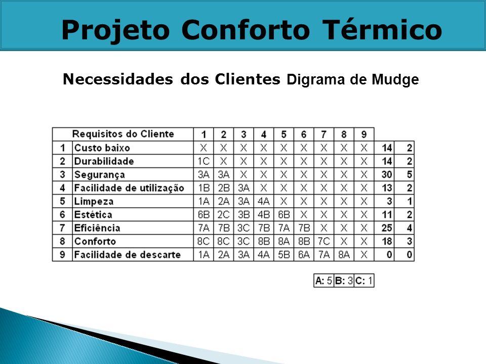 Necessidades dos Clientes Digrama de Mudge Projeto Conforto Térmico