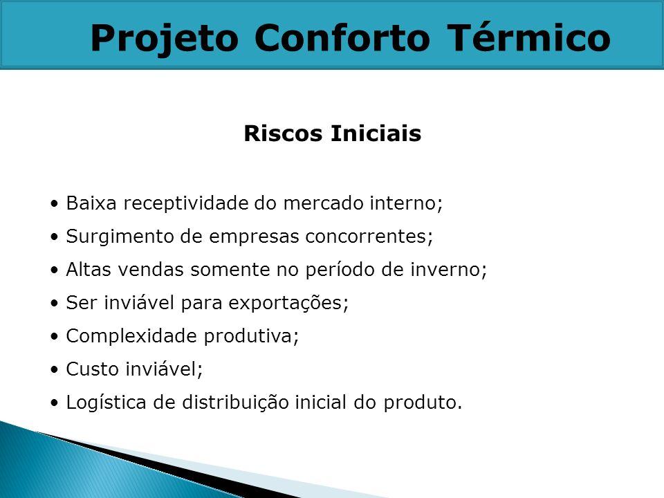 Projeto Conforto Térmico Riscos Iniciais Baixa receptividade do mercado interno; Surgimento de empresas concorrentes; Altas vendas somente no período