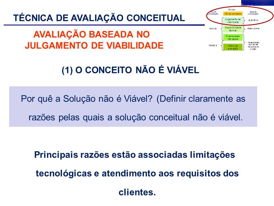 TÉCNICA DE AVALIAÇÃO CONCEITUAL AVALIAÇÃO BASEADA NO JULGAMENTO DE VIABILIDADE Após a geração conceitual, a equipe de projeto pode fazer a primeira avaliação de viabilidade e verificar se o conceito se enquadra numa das seguintes condições: (1)Conceito não é viável (2) O conceito é condicionalmente viável (3)O conceito deve ser considerado