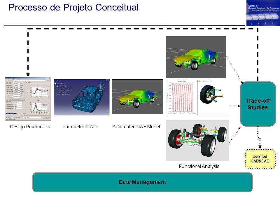 3D CAD Mock-up Digital Prototipage m Funcional Virtual Desenvolvimento Virtual do Produto Evolução do Desenvolvimento de Produto (futuro)