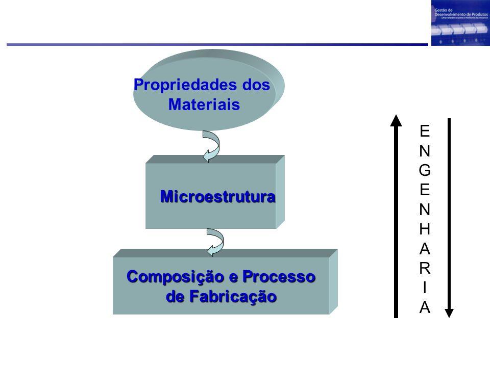 As propriedades dos materiais são que definem a capacidade e estrutura de um determinado componente, bem como o processo de fabricação do mesmo