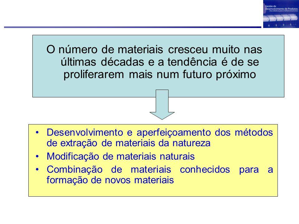 Propriedades dos Materiais Composição e Processo de Fabricação Microestrutura ENGENHARIAENGENHARIA