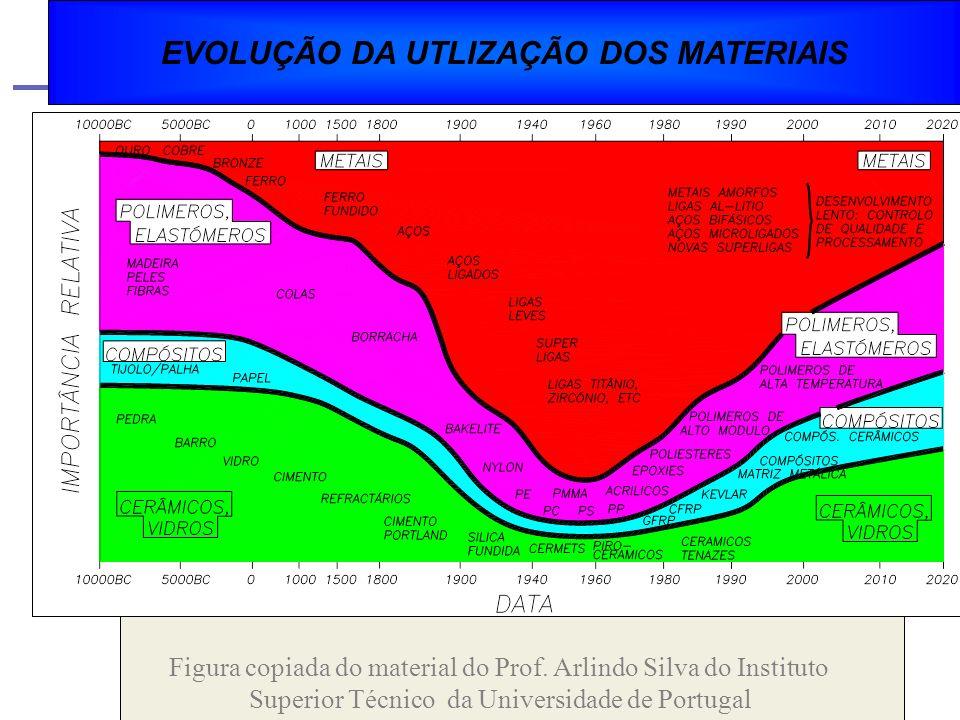 POLIMEROS ELASTÓMEROS VIDROS CERÂMICOS METAIS COMPÓSITOS FAMÍLIAS DE MATERIAIS DE ENGENHARIA