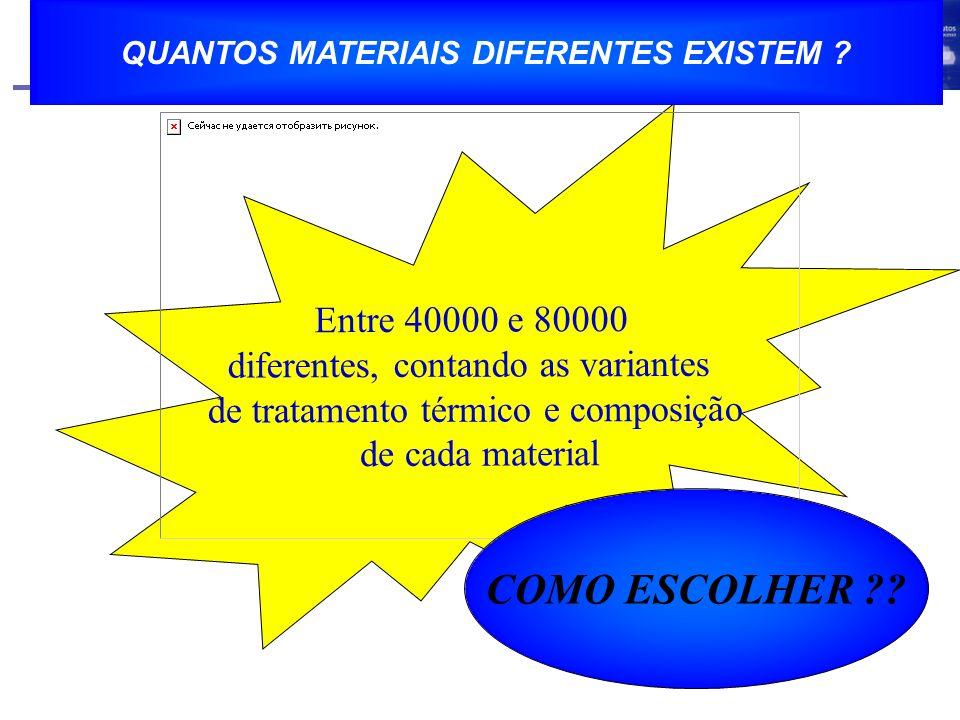 EVOLUÇÃO DA UTLIZAÇÃO DOS MATERIAIS Figura copiada do material do Prof.