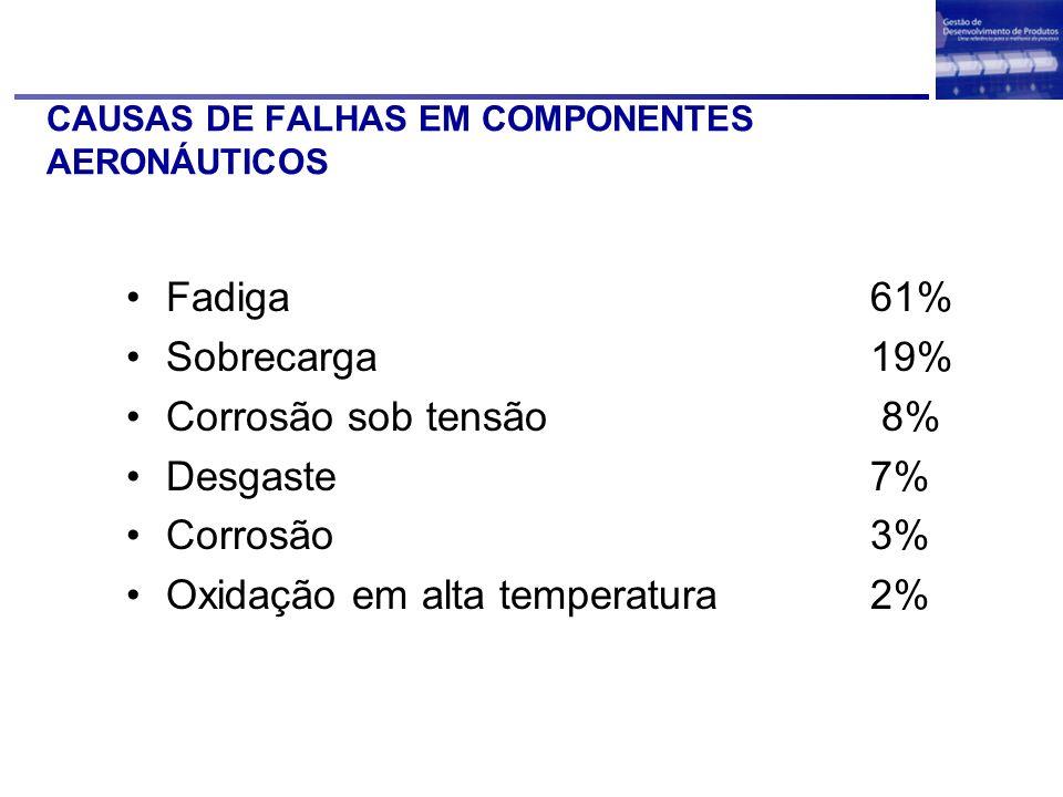 CAUSAS DE FALHAS EM PLANTAS INDUSTRIAIS Corrosão29% Fadiga25% Fratura frágil16% Sobrecarga11% Corrosão em alta temperatura 7% Corrosão sob tensão 6% Fluência3% Desgaste2%