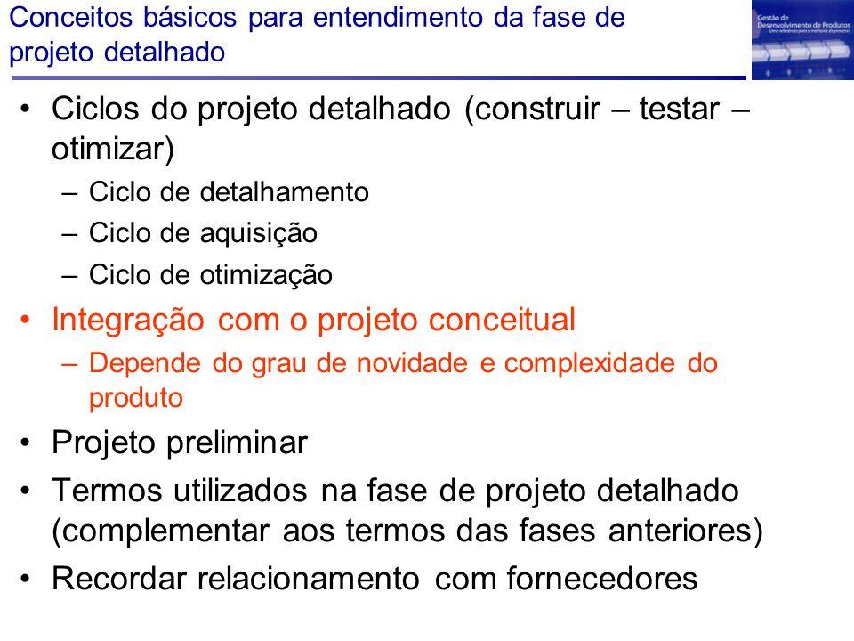 Conceitos básicos para entendimento da fase de projeto detalhado Ciclos do projeto detalhado (construir – testar – otimizar) –Ciclo de detalhamento –C