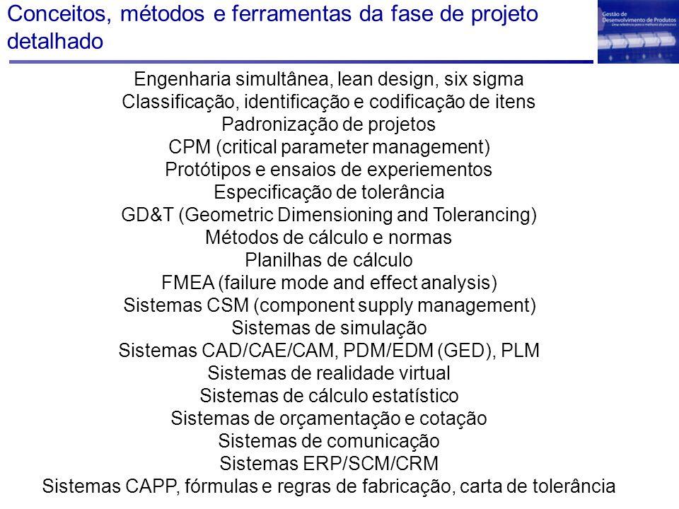 Conceitos, métodos e ferramentas da fase de projeto detalhado Engenharia simultânea, lean design, six sigma Classificação, identificação e codificação