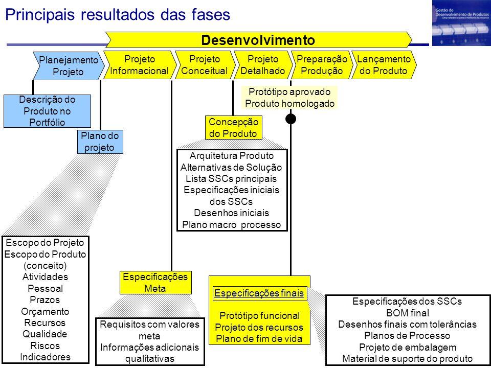 Principais resultados das fases Especificações finais Protótipo funcional Projeto dos recursos Plano de fim de vida Desenvolvimento Projeto Detalhado