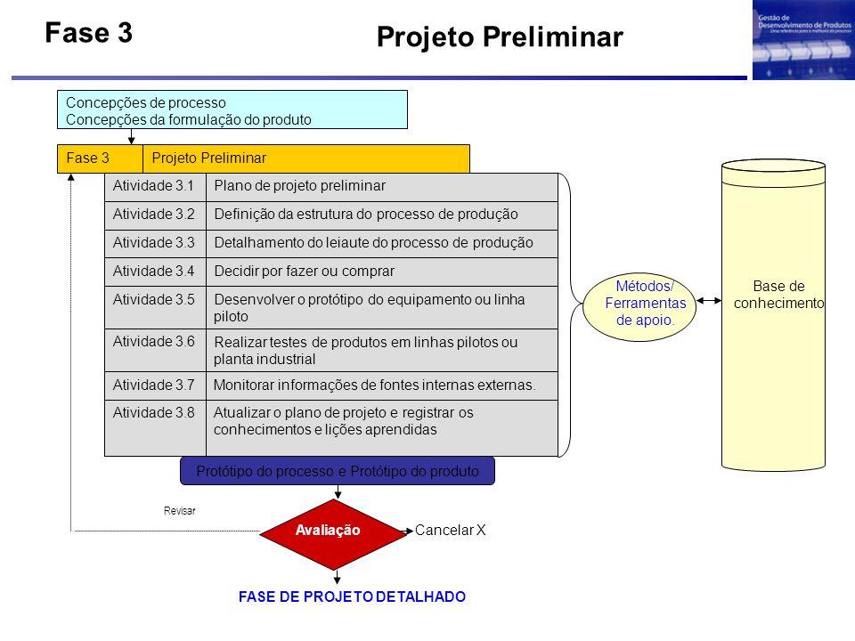 Projeto Preliminar Concepções de processo Concepções da formulação do produto Fase 3Projeto Preliminar Atividade 3.1Plano de projeto preliminar Ativid