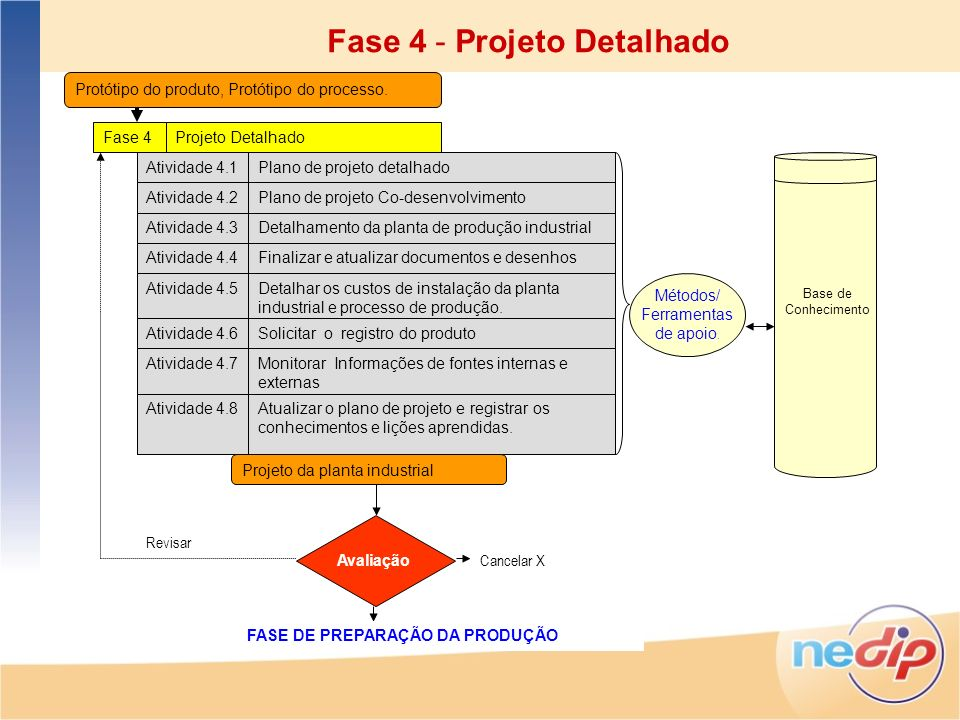 Avaliação Protótipo do produto, Protótipo do processo. Fase 4 Projeto Detalhado Atividade 4.1 Plano de projeto detalhado Atividade 4.2Plano de projeto