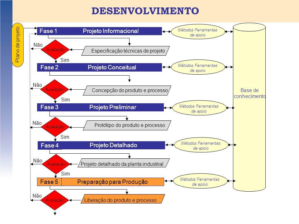 DESENVOLVIMENTO Plano de projeto Fase 1Projeto Informacional Fase 2 Projeto Conceitual Sim Especificações Técnicas de Projeto Avaliação Não Fase 3Proj