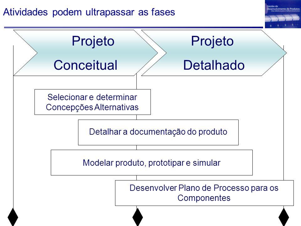 Projeto Conceitual Selecionar e determinar Concepções Alternativas Detalhar a documentação do produto Modelar produto, prototipar e simular Projeto De