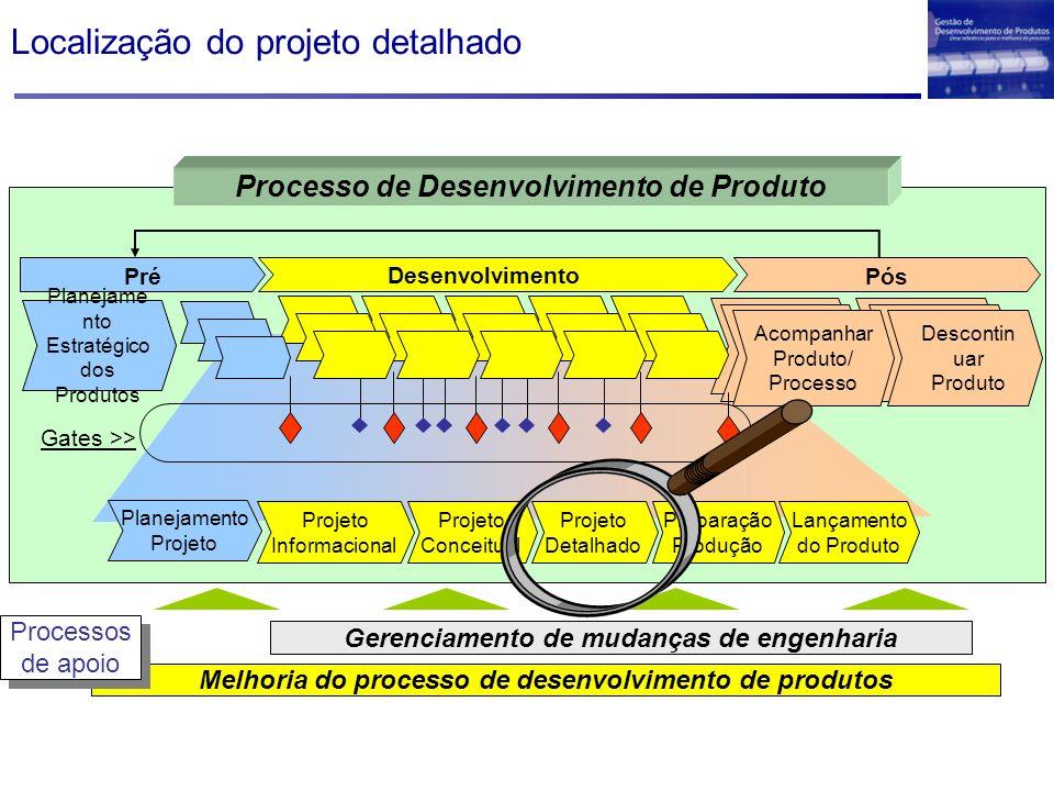 Localização do projeto detalhado Melhoria do processo de desenvolvimento de produtos Gerenciamento de mudanças de engenharia Processos de apoio Proces