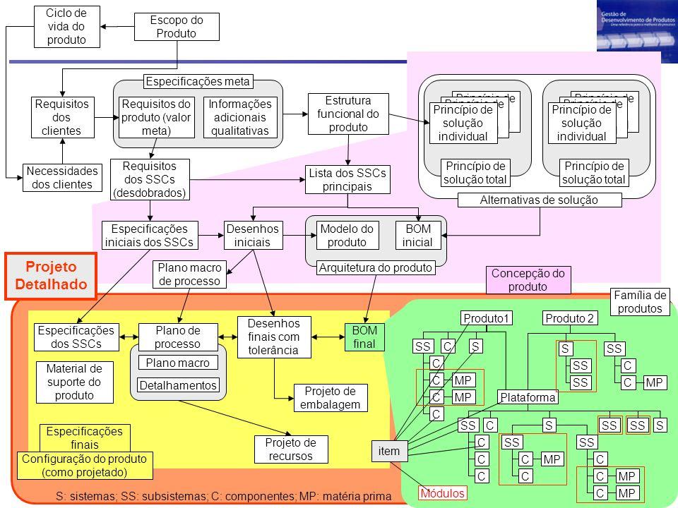 Projeto Detalhado Necessidades dos clientes Requisitos dos clientes Estrutura funcional do produto Lista dos SSCs principais Arquitetura do produto Mo