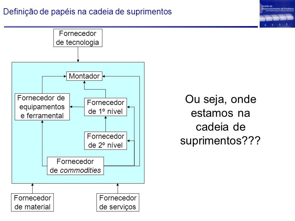 Definição de papéis na cadeia de suprimentos Fornecedor de serviços Fornecedor de tecnologia Fornecedor de material Montador Fornecedor de equipamento