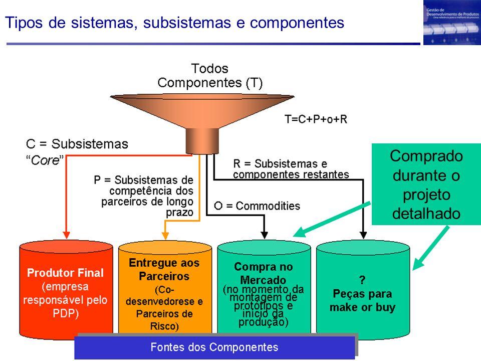 Tipos de sistemas, subsistemas e componentes Comprado durante o projeto detalhado